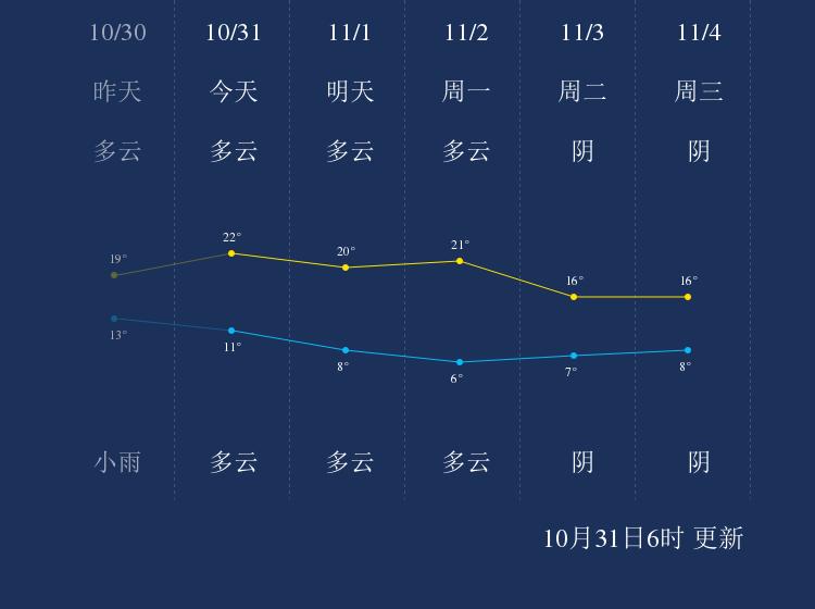 10月31日许昌天气早知道