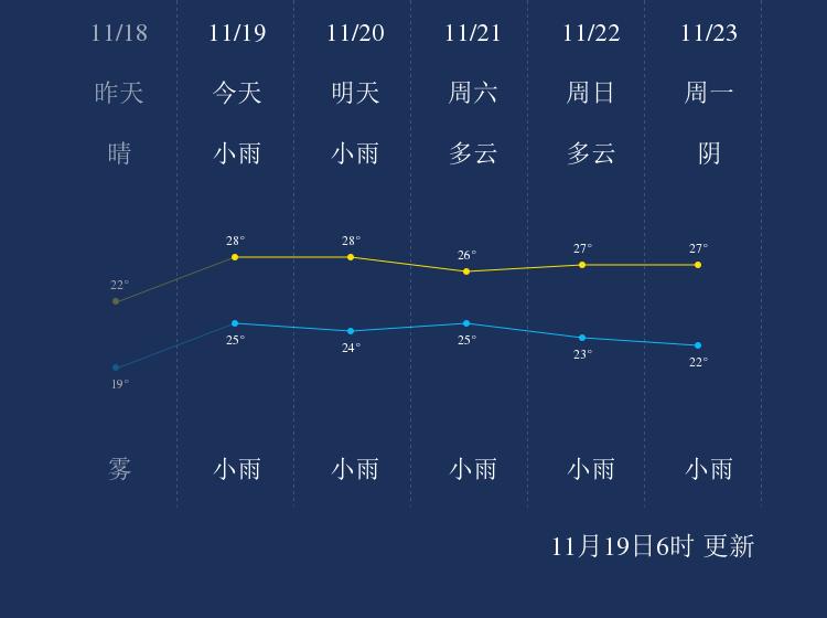 11月19日钓鱼岛天气早知道