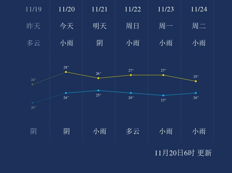 11月20日钓鱼岛天气早知道