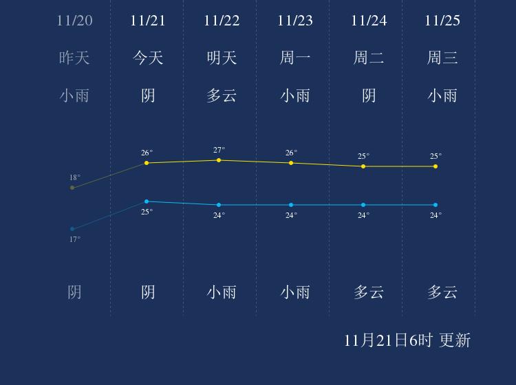 11月21日钓鱼岛天气早知道
