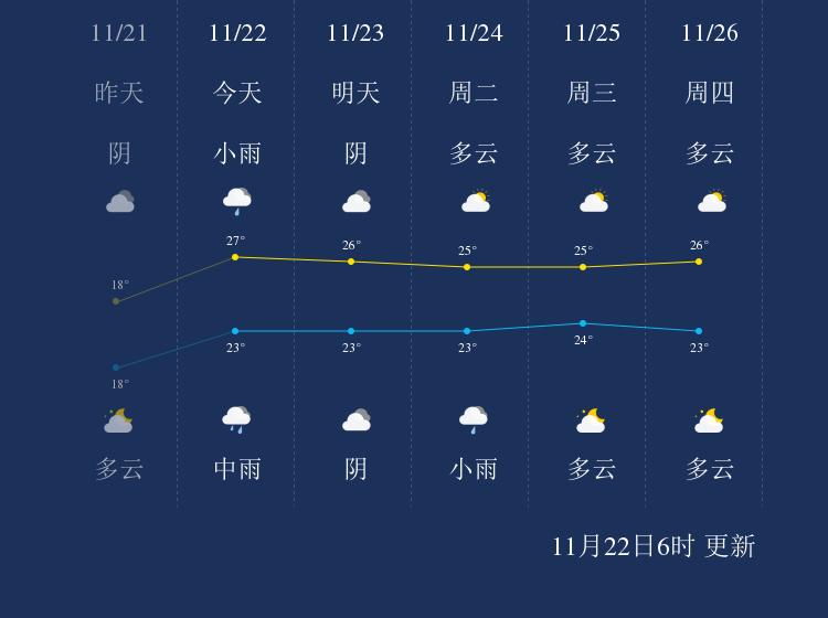 11月22日钓鱼岛天气早知道