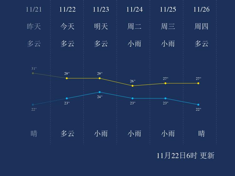 11月22日陵水天气早知道