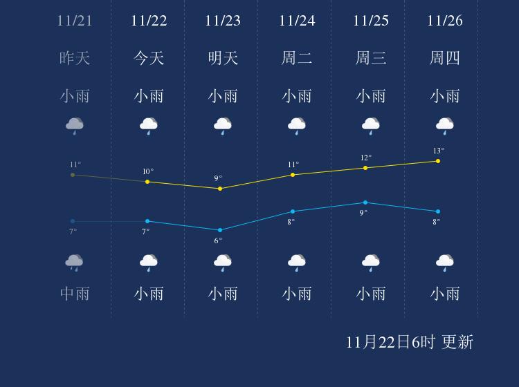 11月22日黄石天气早知道