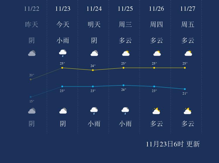 11月23日钓鱼岛天气早知道