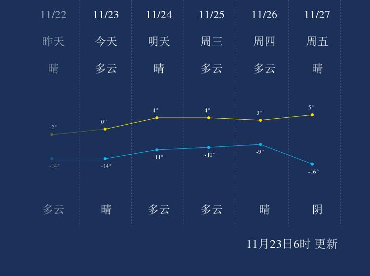 11月23日朔州天气早知道