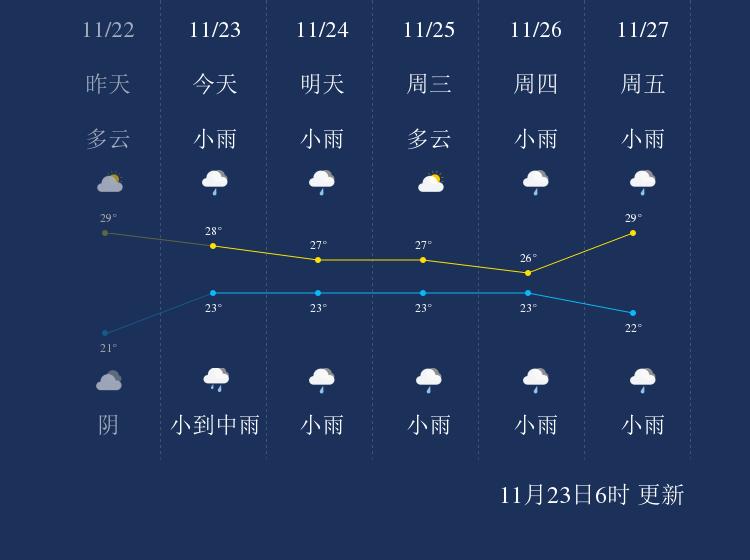 11月23日陵水天气早知道
