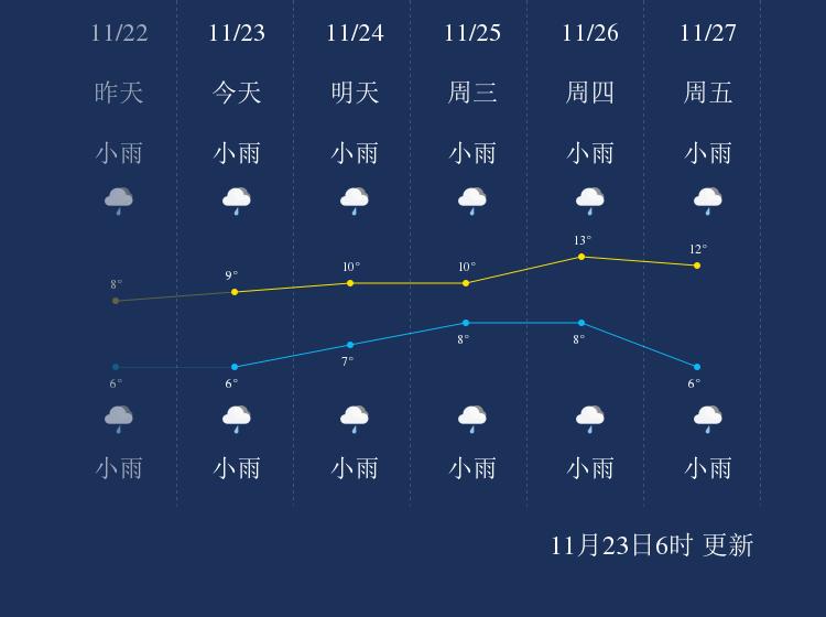 11月23日黄石天气早知道