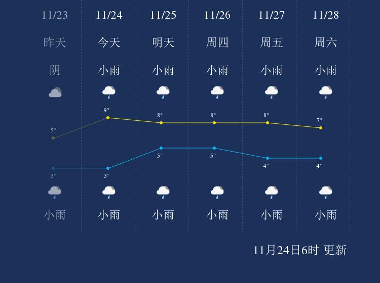 11月24日贵阳天气早知道