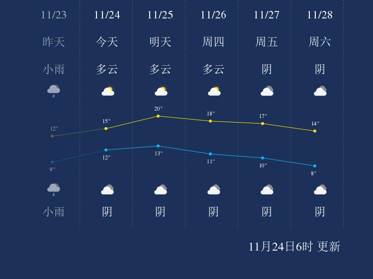 11月24日柳州天气早知道