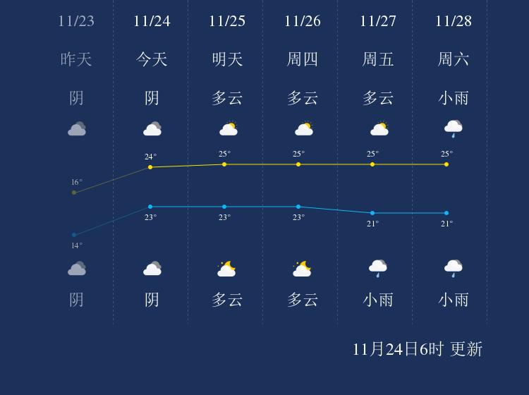 11月24日钓鱼岛天气早知道