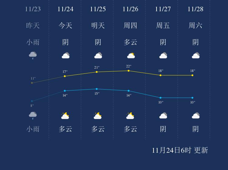 11月24日桂林天气早知道