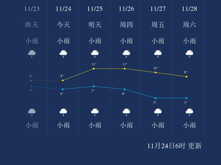 11月24日恩施天气早知道