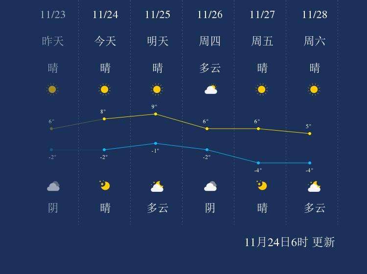 11月24日廊坊天气早知道