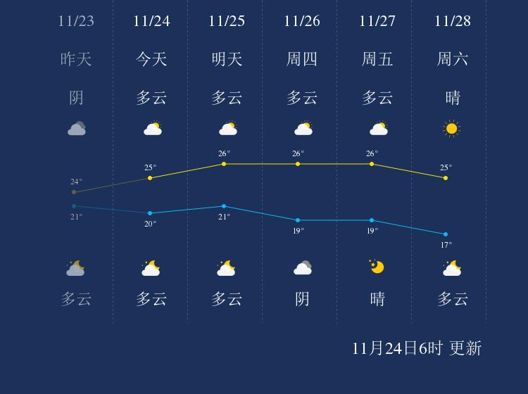 11月24日珠海天气早知道