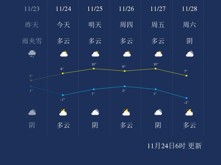 11月24日商丘天气早知道
