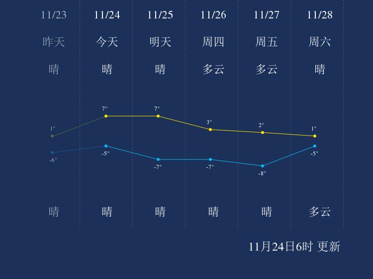 11月24日承德天气早知道