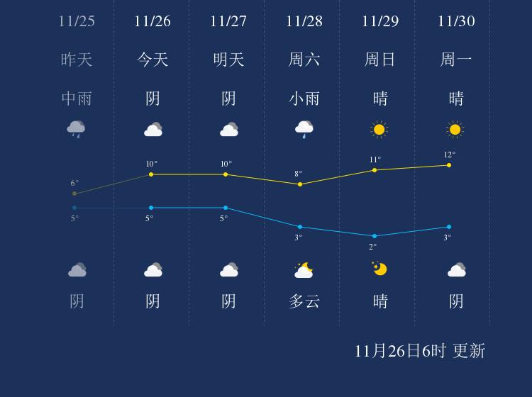 11月26日孝感天气早知道