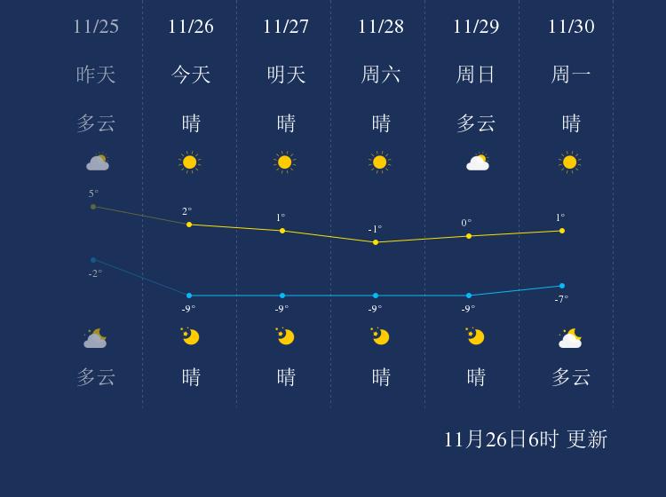 11月26日营口天气早知道