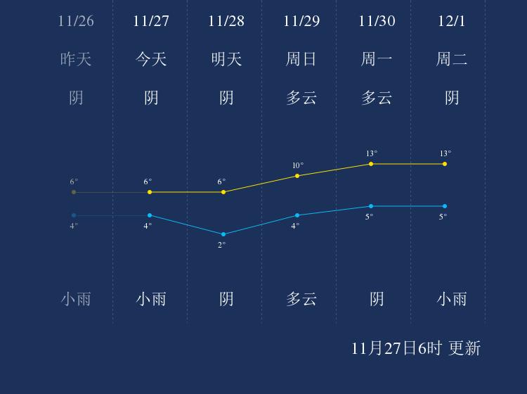 11月27日黔东南天气早知道