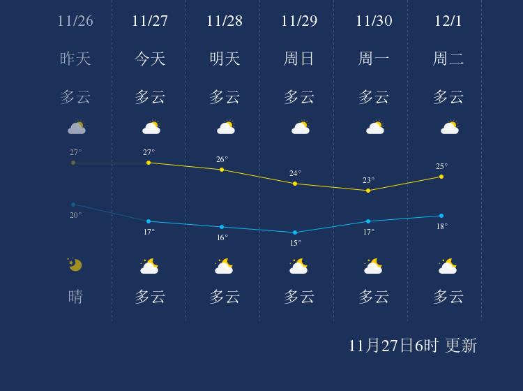 11月27日湛江天气早知道