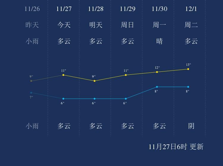 11月27日九江天气早知道