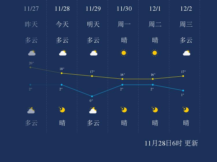 11月28日丽江天气早知道