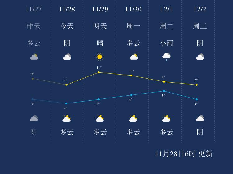 11月28日周口天气早知道