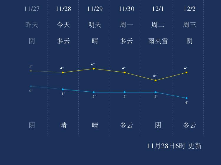 11月28日晋城天气早知道