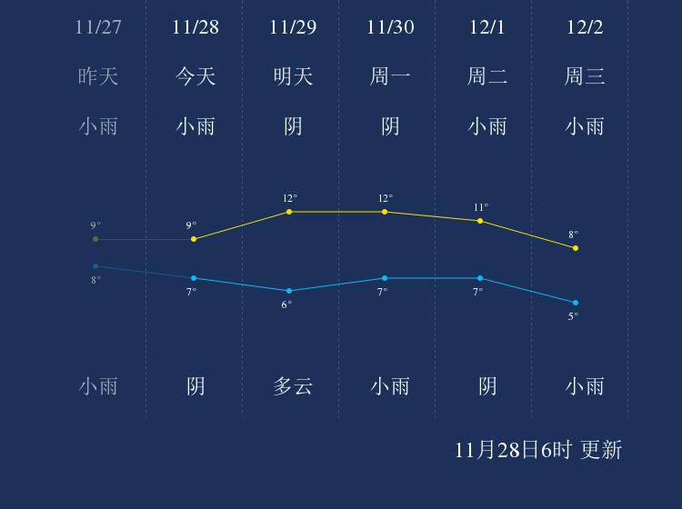 11月28日达州天气早知道