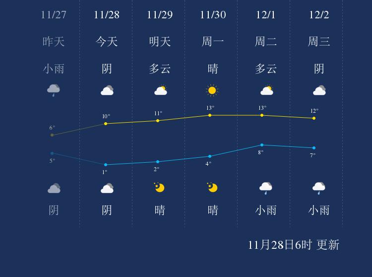 11月28日马鞍山天气早知道