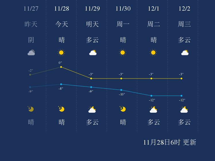 11月28日嘉峪关天气早知道
