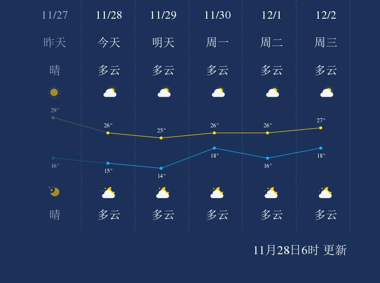 11月28日茂名天气早知道