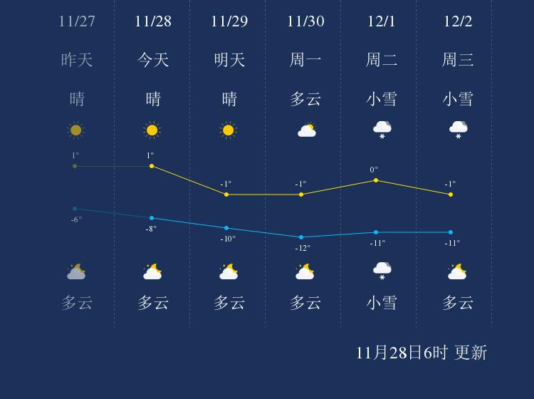 11月28日忻州天气早知道