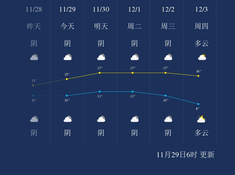 11月29日台州天气早知道