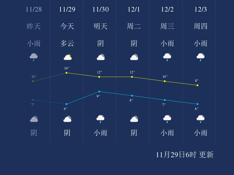 11月29日泸州天气早知道
