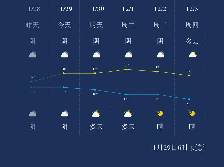 11月29日南平天气早知道