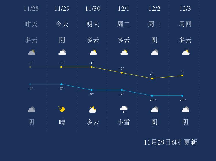 11月29日嘉峪关天气早知道