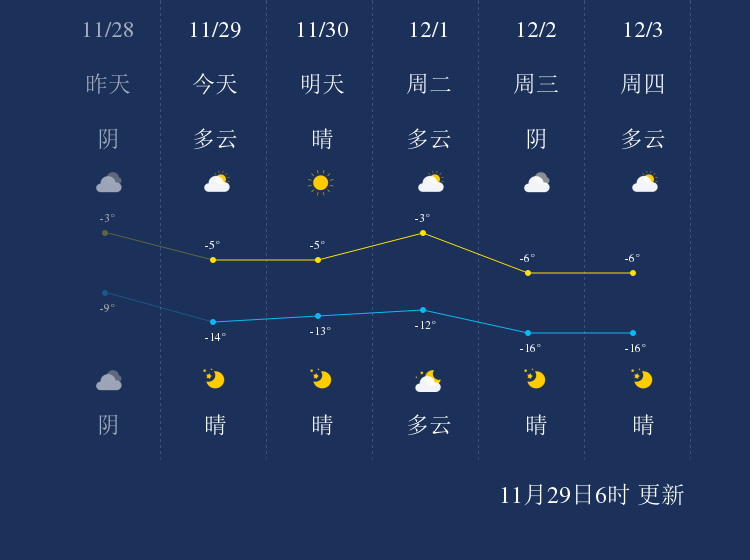 11月29日呼和浩特天气早知道