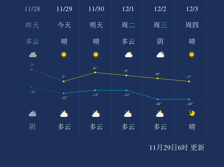 11月29日鄂尔多斯天气早知道