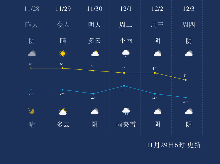 11月29日临汾天气早知道
