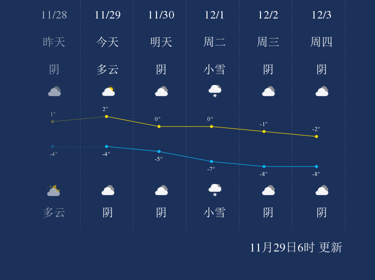 11月29日平凉天气早知道