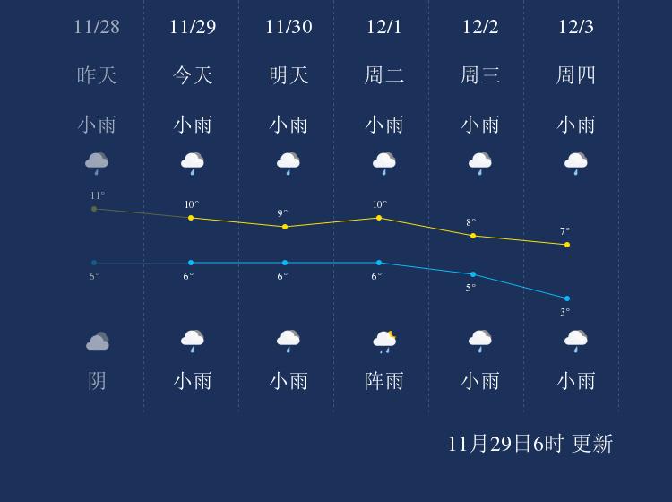 11月29日雅安天气早知道