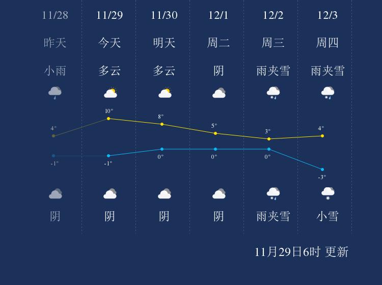 11月29日神农架天气早知道