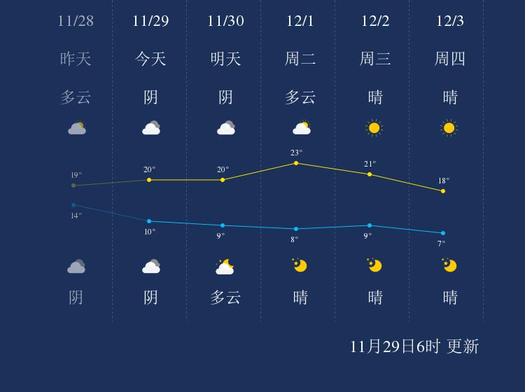 11月29日龙岩天气早知道