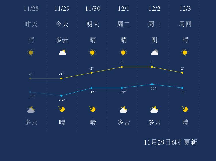 11月29日抚顺天气早知道