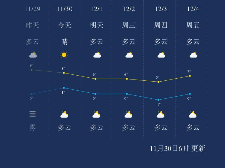 11月30日漯河天气早知道