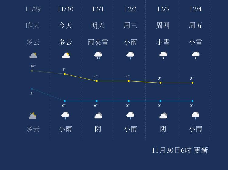 11月30日神农架天气早知道