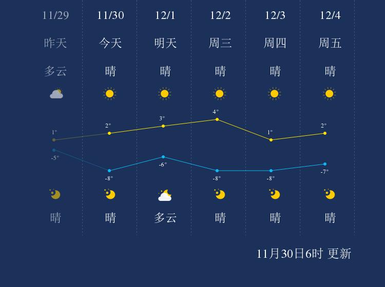 11月30日丹东天气早知道