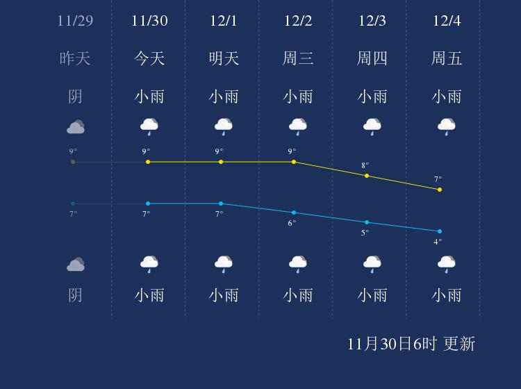 11月30日德阳天气早知道