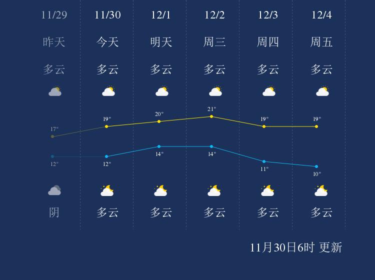 11月30日钦州天气早知道